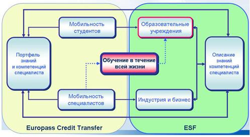 Модель единой образовательной системы