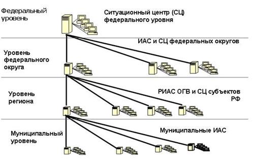 Схема сбора информации в органах государственной власти.